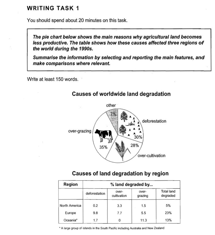 ielts academic writing task pie charts accompanying other  book8 test1 task1